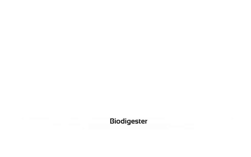 Sistema bio : The Biodigester solution