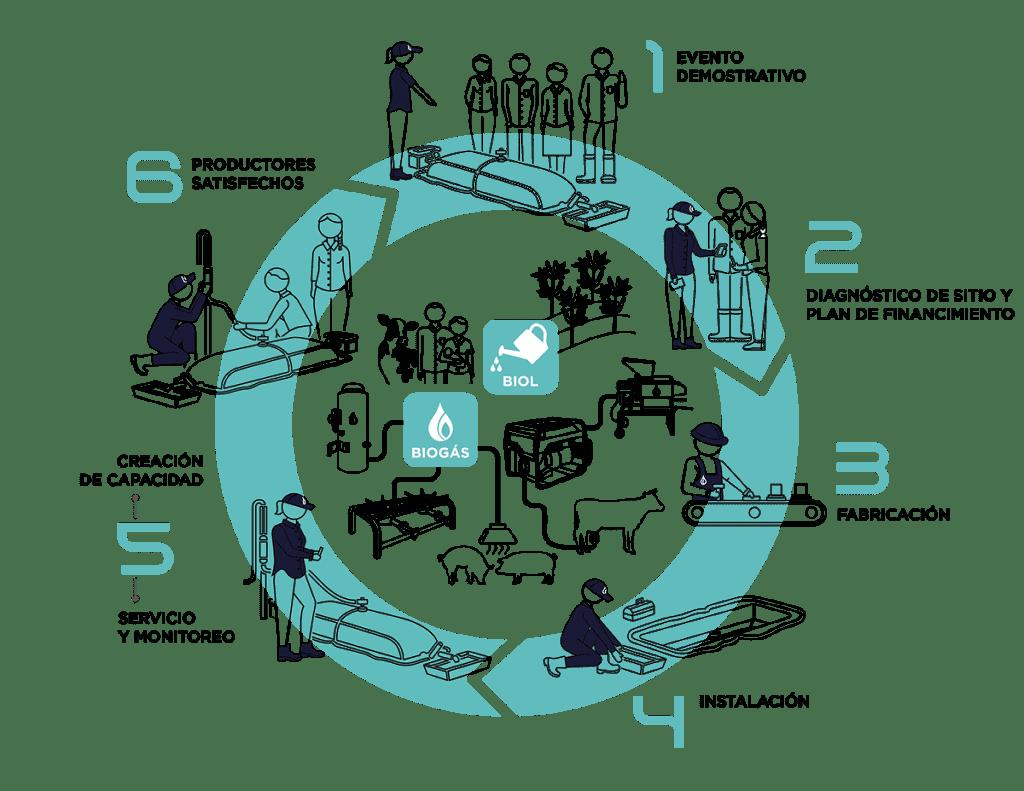 diagrama sistemabio, biodigestor, seis pasos