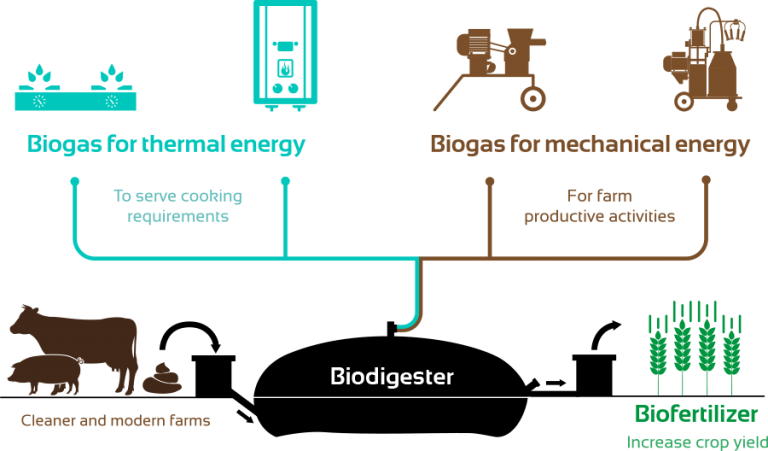 Sistema.bio-biodigestsers, benefits-biogas-biol